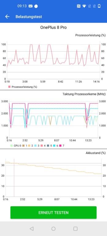 Die Temperatur-Entwicklung beim Stresstest - das Telefon bleibt stabil. (Screenshot)