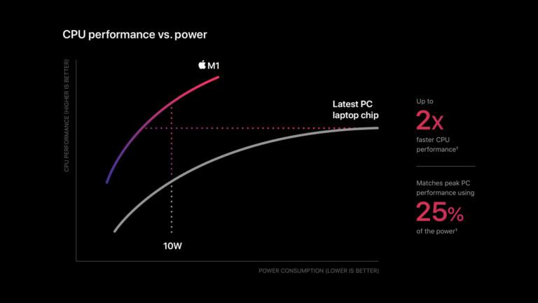 Apples Vergleich zwischen M1 und anderen Prozessoren