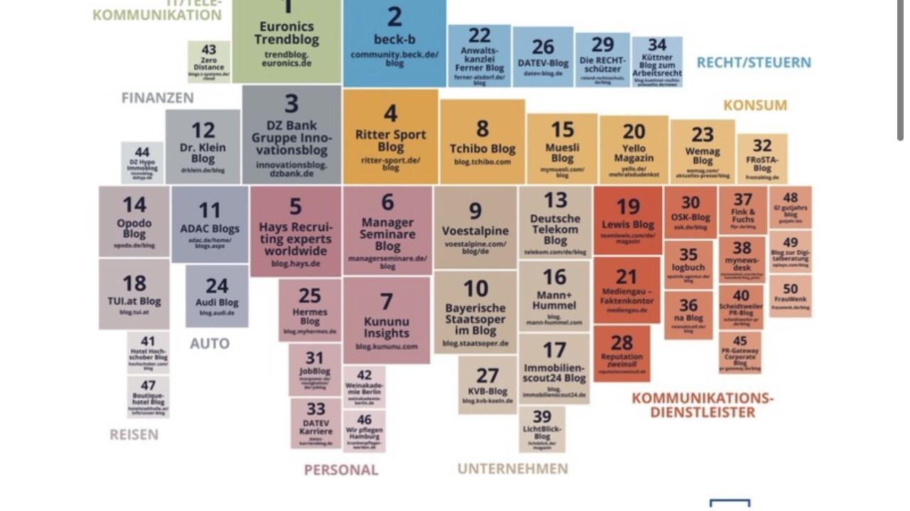 EURONICS Trendblog als Deutschlands bestes Corporate Blog ausgezeichnet