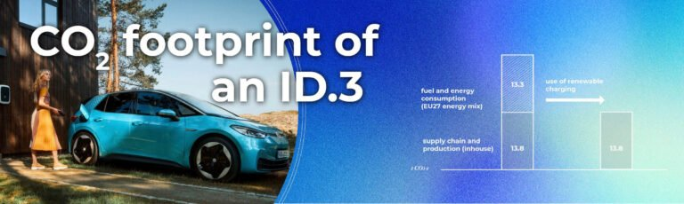 Geringer CO2-Fußabdruck eines Volkswagen ID.3? Grafik: Volkswagen